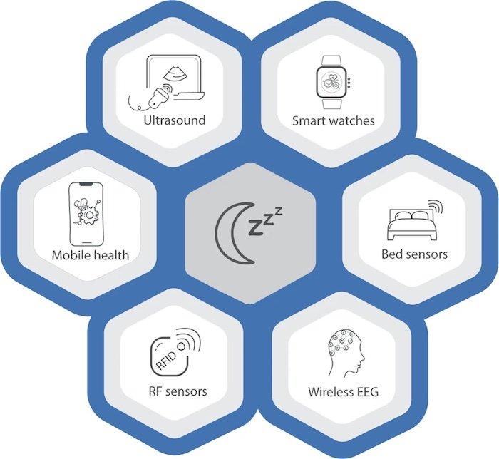 Will Google's Soli Radar Chip Revitalize Consumer Sleep Technology?