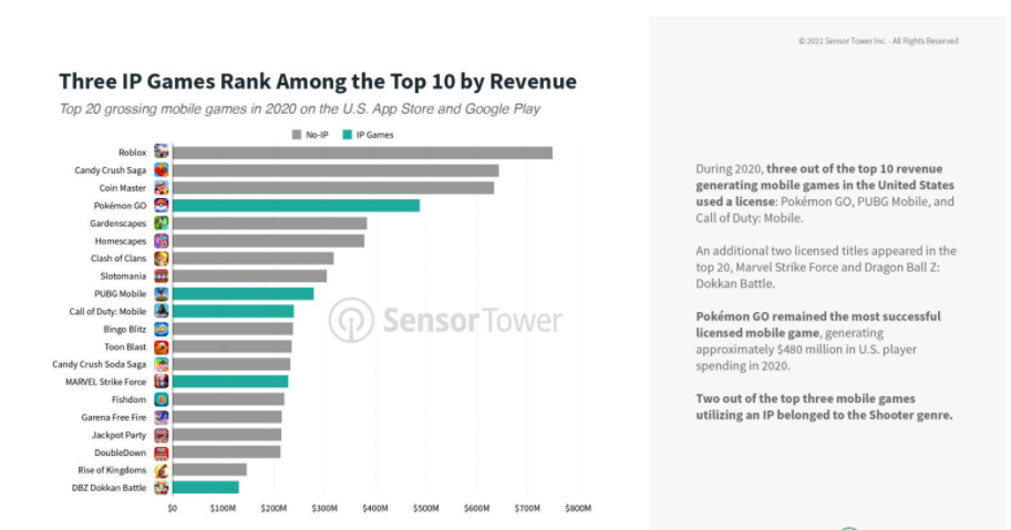 IP-based mobile games generate 23% of user spending