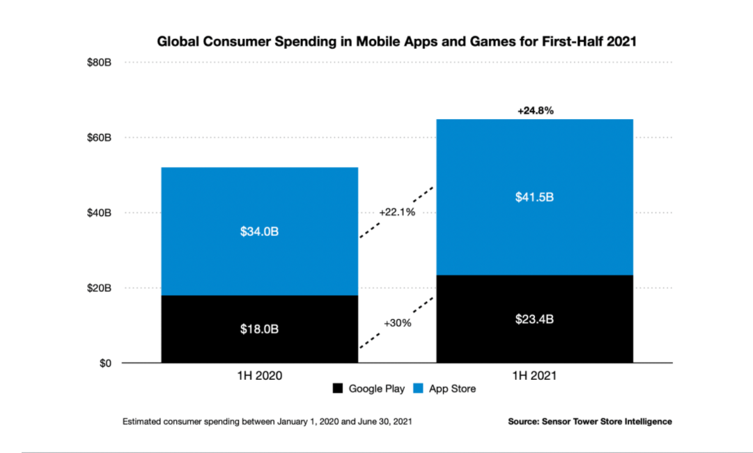 Consumers are spending more in apps but installs are down in H1 2021