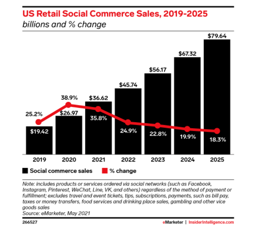 US social commerce only slightly down from 2020 to 36% this year